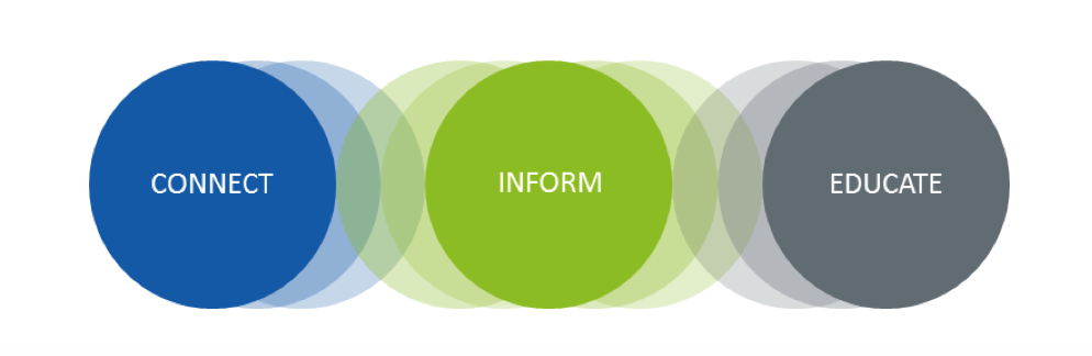 Image-of-Connect-Inform-Educate-circles